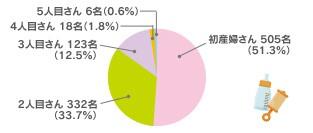 2014年出産回数円グラフ