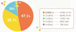 2016年出産回数円グラフ