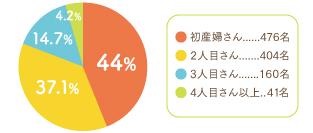 2018年出産回数円グラフ