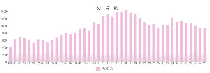 2013年分娩数