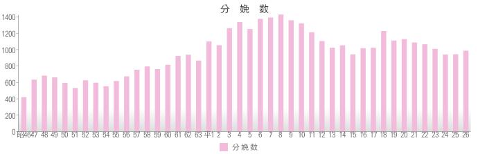 2014年分娩数