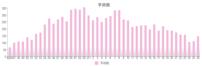 2014年手術数
