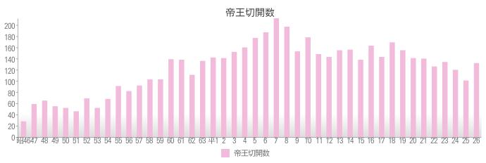 2014年帝王切開数